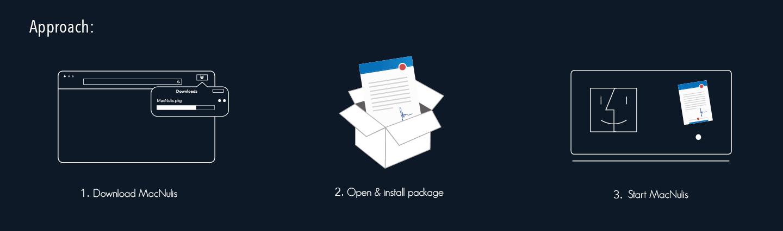 Der Downloadvorgang von MacNulis besteht aus drei einfachen Schritten: MacNulis herunterladen, das Software öffnen und installieren und abschließend MacNulis öffnen und mit der PDF des eigenen Firmenbriefpapiers verbinden.